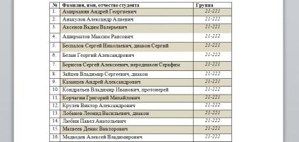 Список абитуриентов поступивших на отделение заочного обучения