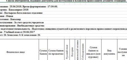 Список абитуриентов, подавших документы для поступления в Казанскую православную духовную семинарию 2018
